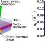 Photothermal shearing of block-copolymer thin films.