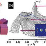 Magnetic alignment of low-molecular PS-b-4VP lamellar block copolymer.