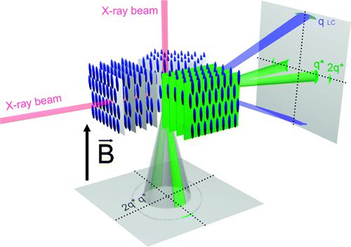 Schematic representation of X-ray scattering patterns under orthogonal angles of incidence.
